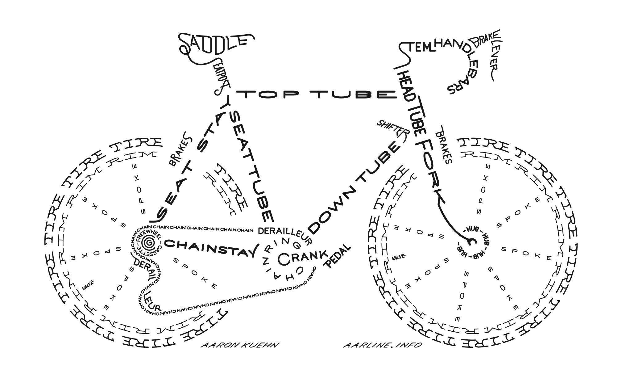 the best bike component guide ever   u2013 wolverhampton bike shed